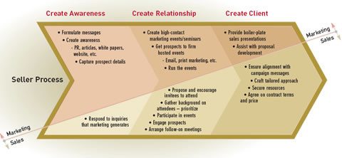 marketings role organization Learning objectives  resources, and organization as they relate to a high-performing business  the role of marketing in strategic planning.